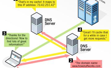 Photo of Apa Itu Domain Name System (DNS) ?